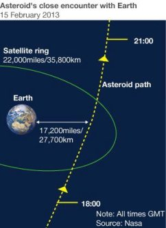 DA14 Asteroid February 15 2013 Close Encounter Earth Moon Distance