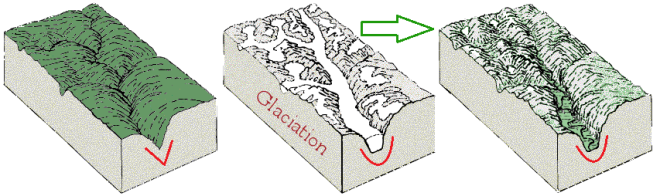 U shaped Valley, V shaped Valley, Glacier, River, Processes, Carving, Formation, Switzerland, Geology
